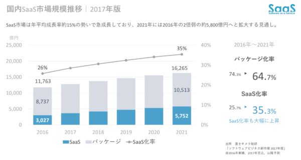 国内SaaS市場規模推移 - 2017年版