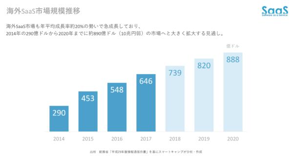 海外SaaS市場規模推移