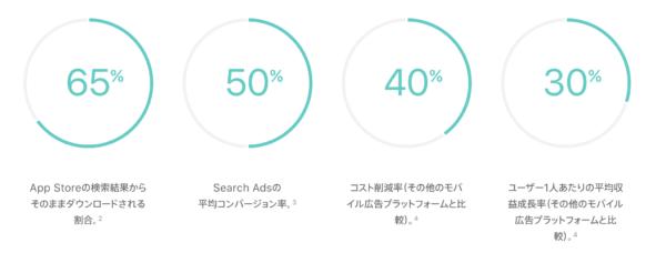App Store におけるアプリダウンロード経路