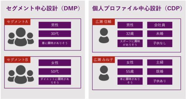 DMPとCDP