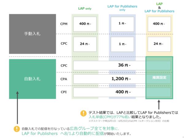 LINE Ads Platform(LAP)最低入札単価