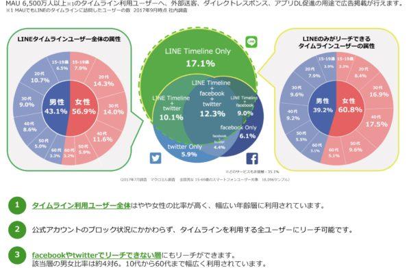 LINEユーザーの属性
