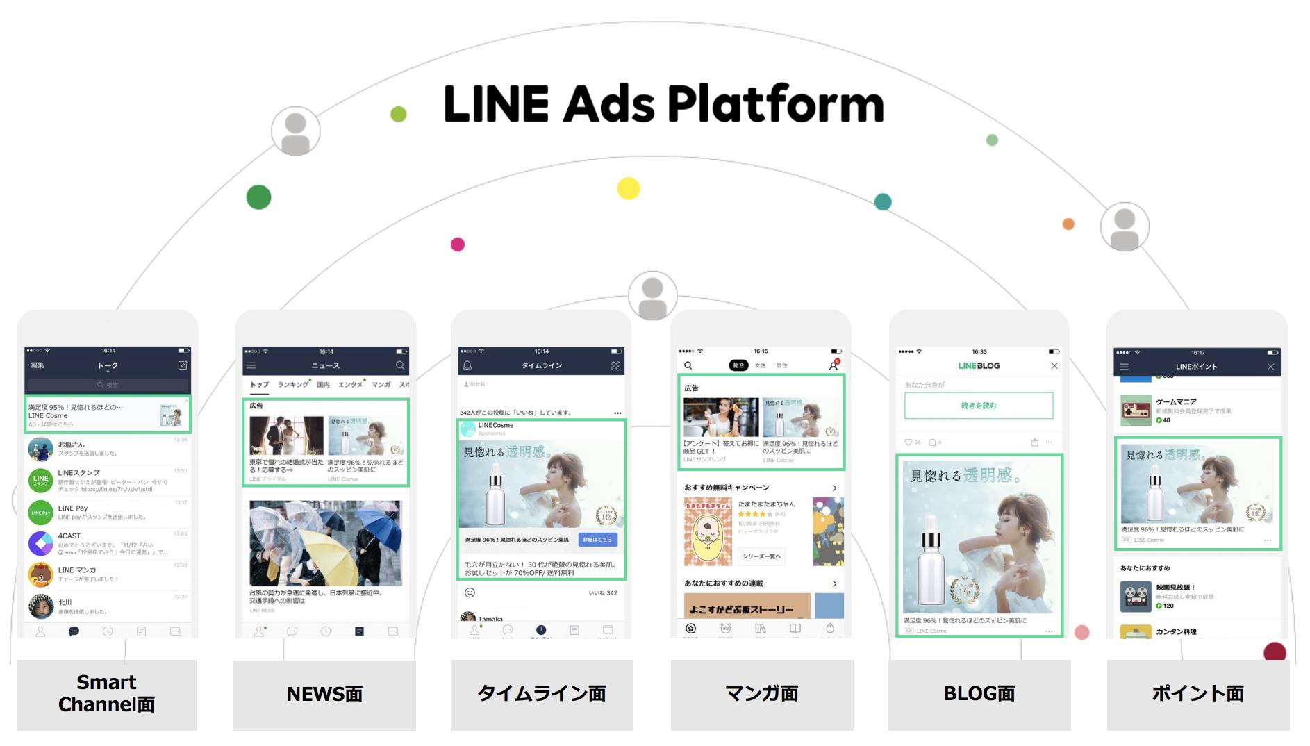 LINE Ads Platform (LAP) とは