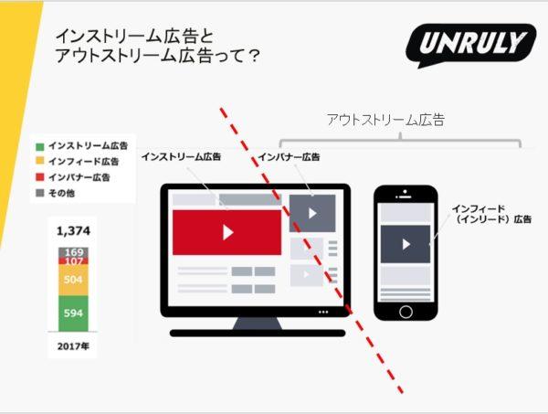 動画広告におけるインフィード広告