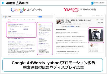 運用型広告の例