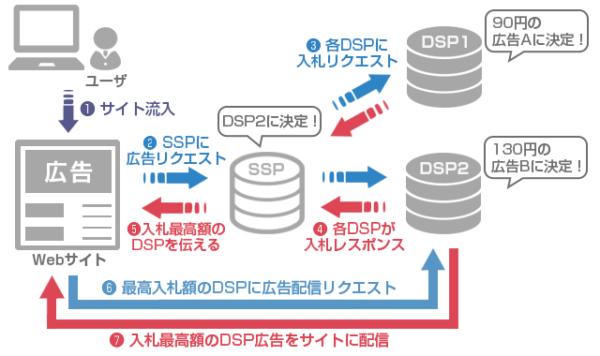 DSP広告
