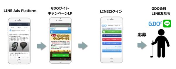 LINE-Ads-Platform活用事例