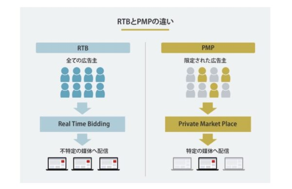 PMP(Private Market Place)とは?