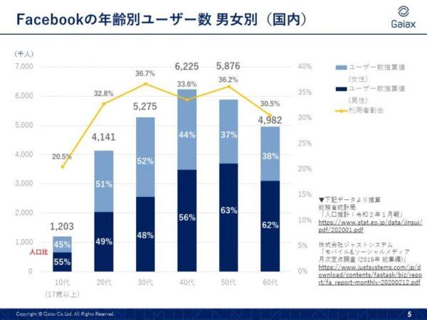 Facebook 利用者割合