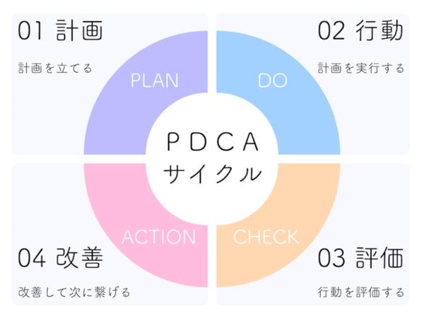 【今さら聞けない】PDCAの回し方とその具体例