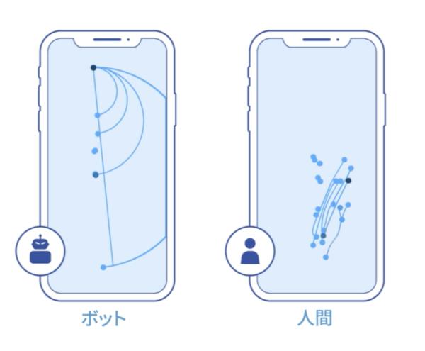 ユーザーとボットの動きを区別