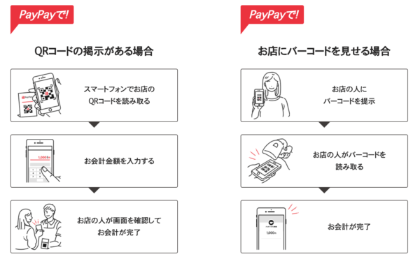 PayPayの使い方 支払う