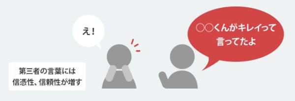 マーケティングに使える行動心理学 ウィンザー効果