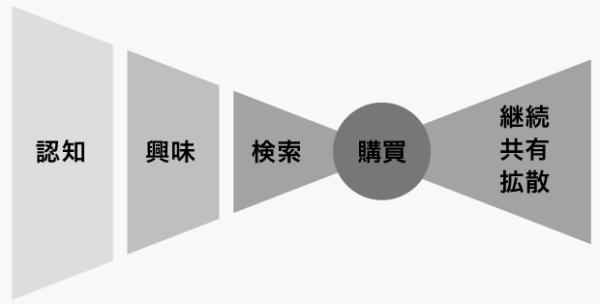 フリークアウト フルファネルマーケティングソリューション