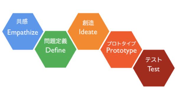 デザイン思考 プロセス