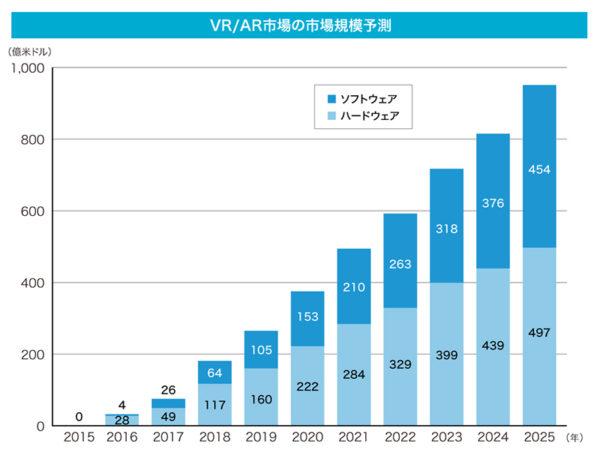 VR市場 グラフ