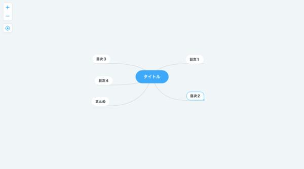 マインドマップ ブログ記事作成