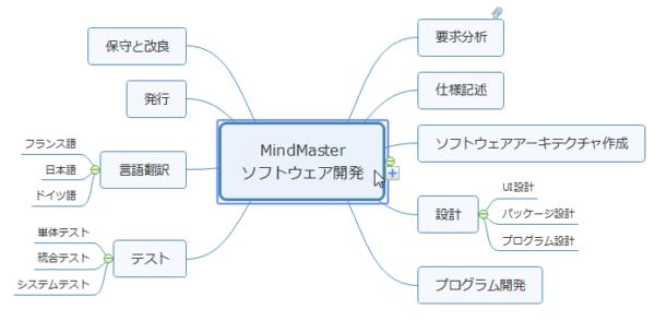 マインドマップ プロジェクト管理